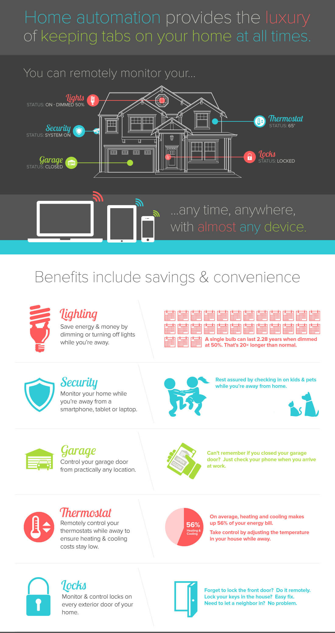 Home Automation Solutions Are Provided By Jones Electrical Services Ltd